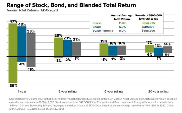email-chart-stock_bond_blend_returns